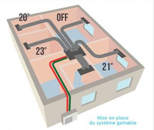 schéma climatisation gainable